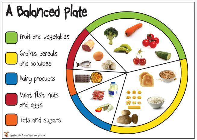 a-balanced-plate